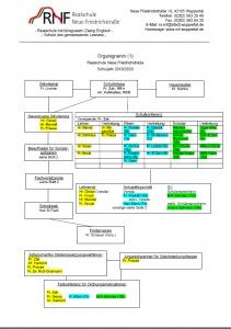 RNF_Organigram_1